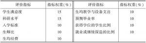 """表1-3 2010年英国《泰晤士报》""""优秀大学指南""""评价指标及权重"""