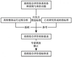 图3-1 高校综合评价指标体系的构建思路
