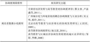 表4-4 协调度测量模型及相关文献