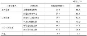 表1 北京居民对健康概念的选择情况