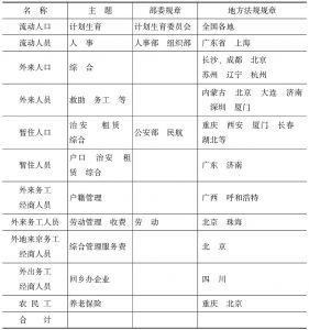 表7-2 不同名称法规规章适用情况