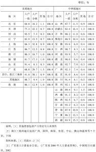 表8-4 2000年人口普查时各地区人口户籍构成情况