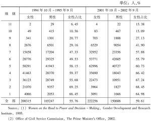 表2-2 泰国公务员:级别与性别