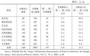 表5-9 印尼2004年大选主要政党国会候选人名单位置