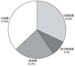 图8 2014年中国企业200强公司治理结构信息披露情况