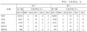 表2 2013年世界主要国家和地区的货物贸易增长情况