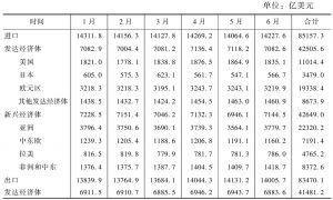 表3 2014年1~6月世界分地区贸易量