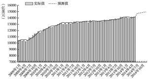 图5 全球货物贸易实际值与趋势预测