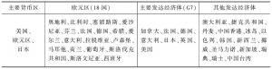 表A 发达经济体细分类别