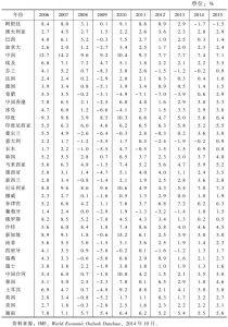 表1-2 GDP不变价增长率回顾与展望:部分国家和地区(2006~2015年)