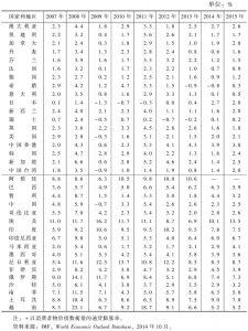 表2-1 通货膨胀率*</superscript>回顾与展望:部分国家和地区(2007~2015年)