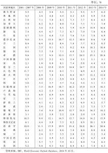 表2-2 失业率:发达经济体(2001~2014年)