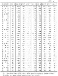 表3-1 广义政府财政差额占GDP比例:发达经济体(2007~2015年)