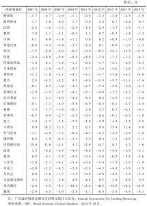 表3-2 广义政府财政差额占GDP比例:部分新兴市场和发展中国家(2007~2015年)
