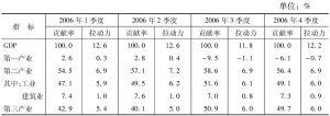 表2 2006年重庆市各产业对经济增长的贡献率和拉动力