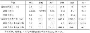 表3-3 农业生产合作社的发展