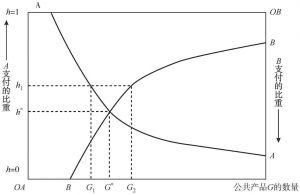 图3-1 W-L模型