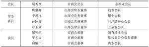 表4-4 华北物价协力委员会天津市分会职员名单