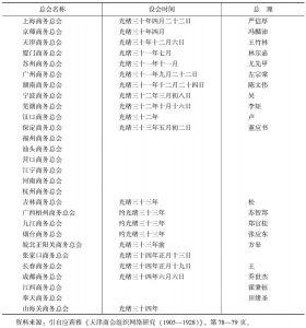 表3-1 全国各地商务总会设立情况(1904—1908)