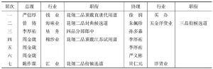表3-2 清末上海商务总会历届总、协理情况