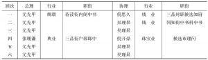 表3-3 清末苏州商务总会历届总、协理情况
