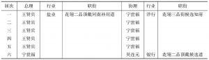 表3-4 清末天津商务总会历届总、协理情况