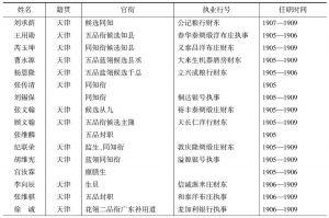 表3-5 清末天津商会会董(议董)一览(1905—1909)
