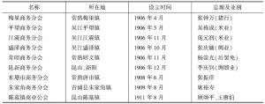 表3-6 苏州商会所属商务分会概况(1906—1911)