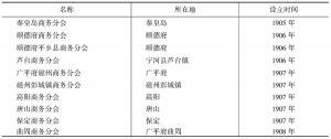 表3-7 天津商会所属商务分会概况(1905—1911)