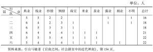 表4-1 苏州商务总会历届议董所属行业(1905—1911)