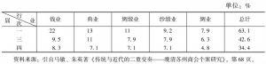 表4-2 苏州商务总会五个领袖行业会员占会员总数比例