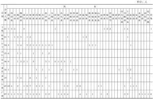 表4-3 上海等13个商务总会会董业别(1909)