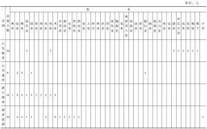 表4-4 全国部分地区商务分会会董业别分布(1907—1909)