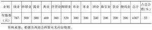 表4-5 苏州商务总会会费收入情况(1908)