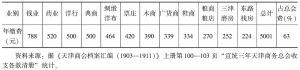 表4-6 天津商会会费收入情况(1911)