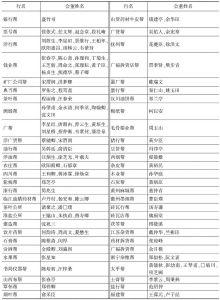 表4-9 1911年汉口商务总会各帮会董名册
