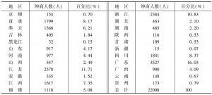 表4-10 1912年全国绅商人数
