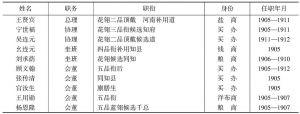 表4-11 天津商务总会总、协理及会董职衔一览(1905年1月—1912年5月)