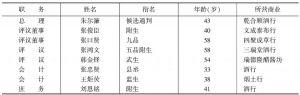 表4-12 天津静海县独流镇商务分会会董衔名一览