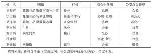 表5-1 天津商务总会与公安总会职员交叉任职情况