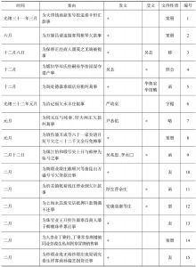 表6-1 苏州商务总会受理商事纠纷情况一览