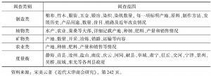 表8-1 天津商会物产调查情况