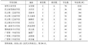 表8-4 天津商会创办学堂一览