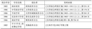 表8-5 近代商会兴学概况
