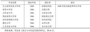 表8-6 1906—1907年苏州部分行业公所创办学堂概况