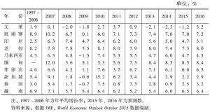 表1 东盟国家的实际国内生产总值增长率