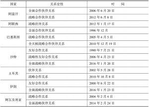 表7-1 中国与伊斯兰国家伙伴关系发展