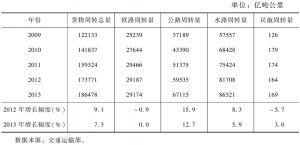 表17 2009~2013年各种运输方式完成货物周转量及其增长速度