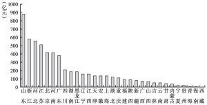 图4 2012年各地区蔬菜成交额分布