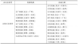 表7 京保石发展带和京唐秦产业带交通条件